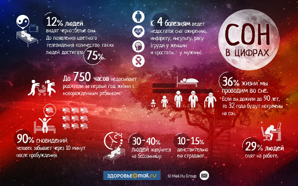 7 цифр о сне