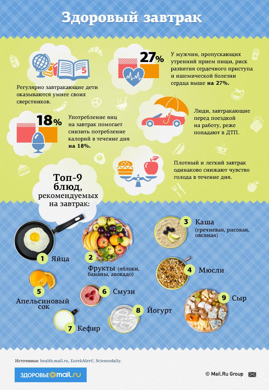 привычка правильного питания