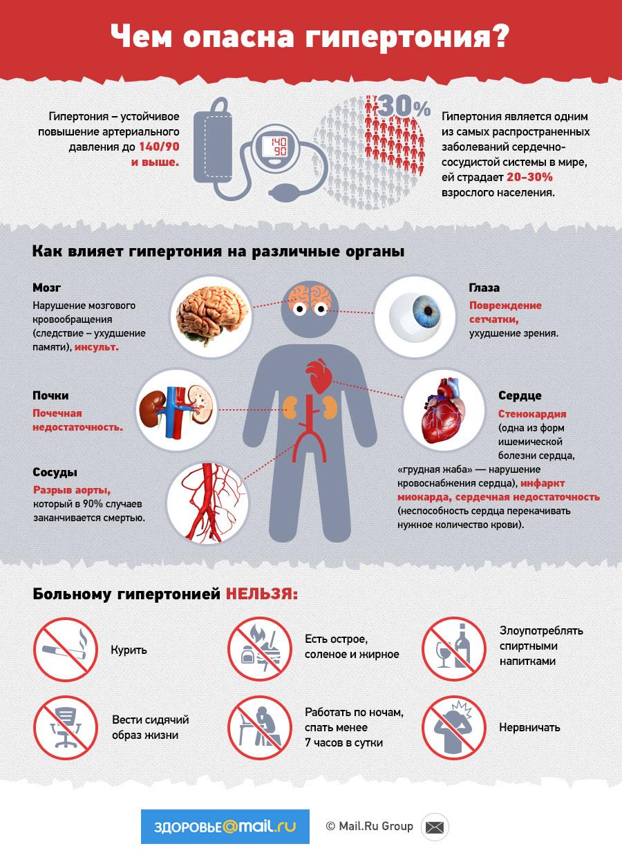 Чем опасна гипертония и почему участок сердечной стенки в
